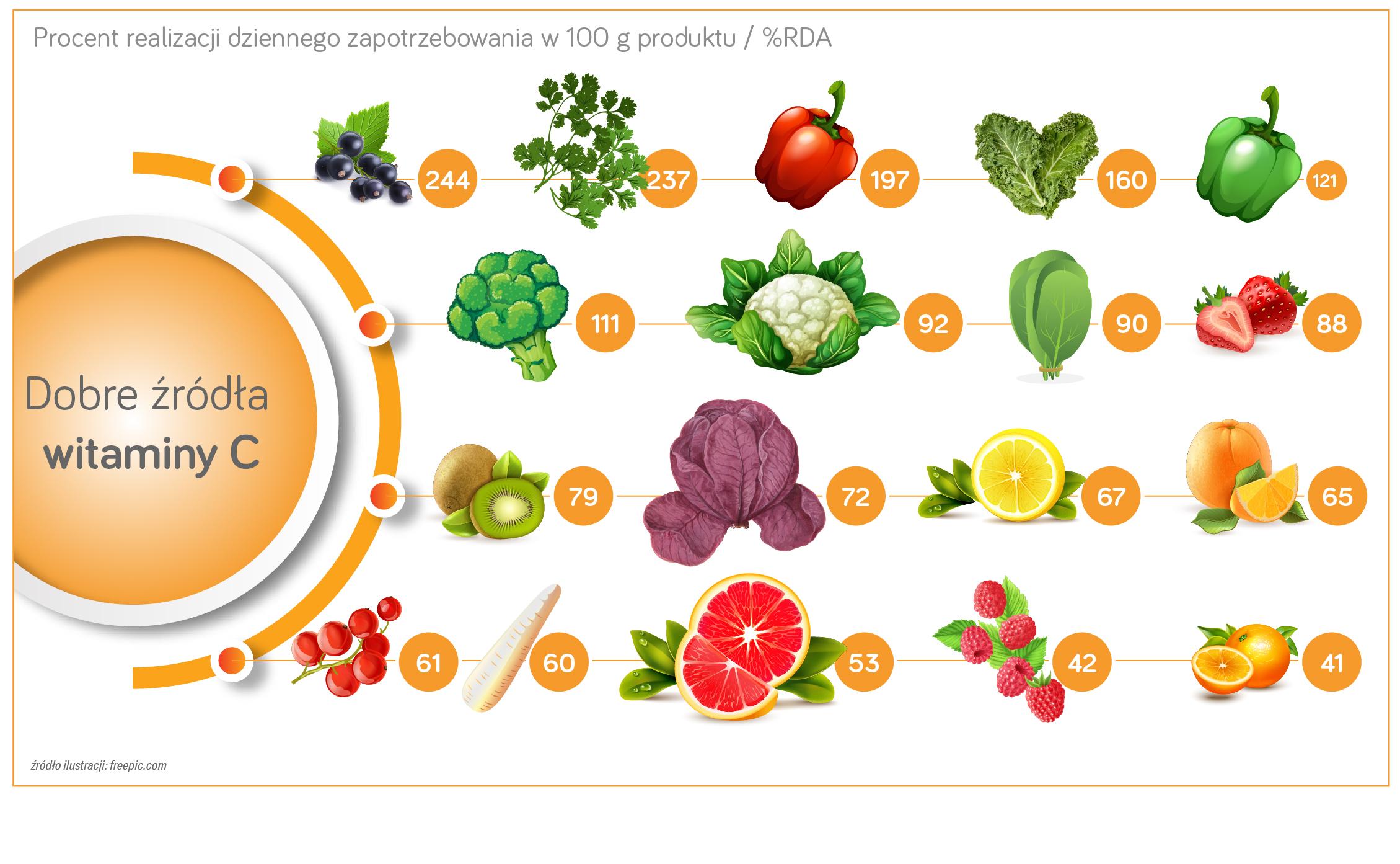 Co trzeba często jeść żeby schudnąć